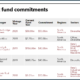 DCRB recent real estate fund commitments