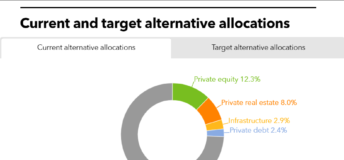 LACERA current and target allocation