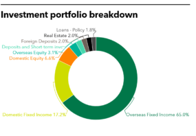 Table of China Life Insurance (Taiwan) recent fund commitments