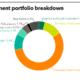 Fubon Life Insurance's investment portfolio breakdown