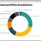 BCFPERS full investment portfolio