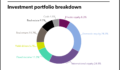 KPERS full investment portfolio