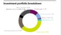 LACERA full investment portfolio