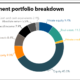 OPPRS full investment portfolio