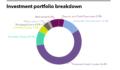 Fubon Life Insurance Company's investment portfolio breakdown