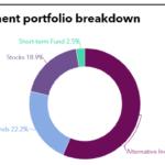 Investment portfolio breakdown of KTCU