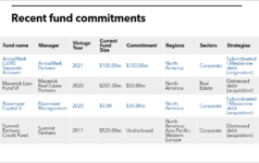 LSERS list of fund commitments