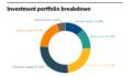 ARMB Full Investment Portfolio
