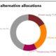 Current alternative allocations of KTCU