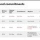 Recent fund commitments of China Life Insurance Company (Taiwan)
