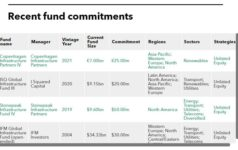 Recent fund commitments of Taiwan Life Insurance