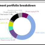 Connecticut full investment portfolio