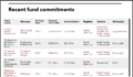 Connecticut recent real estate fund commitments