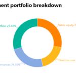DPERS Full Investment Portfolio