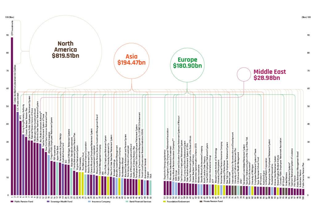 Global Investor 100 chart