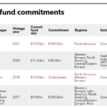 Table of recent commitments of Korea Post
