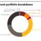 MBOI investment portfolio