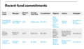 OPPRS list of fund commitments