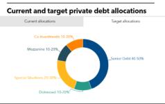 Private Debt Investor CRPTF featured image