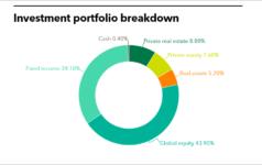 TERS full investment portfolio