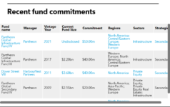 TERS list of fund commitments