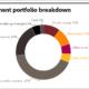 UNR full investment portfolio