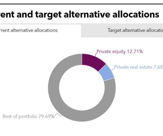 LAFPP PEI Tearsheet July 2021 Current and Target Alternative Allocations