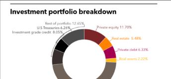 NDJOI investment portfolio