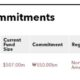 Recent fund commitments of KTB Asset Management