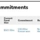 Recent fund commitments for KTB Asset Management