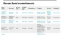 Recent fund commitments of Cathay Life Insurance