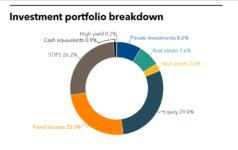 MBOI full investment portfolio