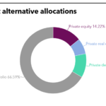 PSPRS PEI Tearsheet August 2021 Current Alternative Allocations