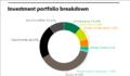 SBCERS full investment portfolio