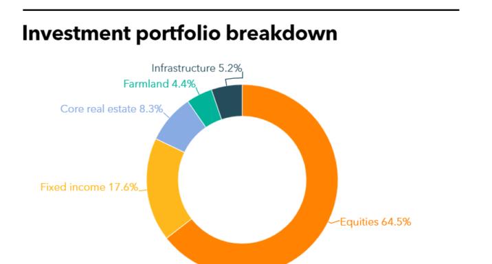 SCERA Full Investment Portfolio Farmland