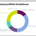 TRSIL full investment portfolio