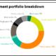 TRSL full investment portfolio
