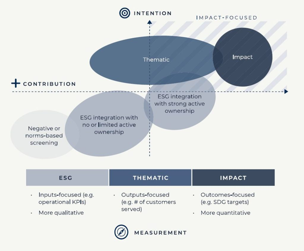 a diagram showing the difference between impact investments, thematic investments and ESG investments