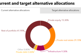 POBA's current and alternatives allocation