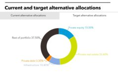 POBA's current and target alternatives allocation
