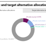 CalPERS PEI Tearsheet September 2021 Current and Target Alternative Allocations
