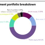 CalSTRS Investment portfolio PEI