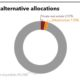 Current alternative allocations of Fubon Hyundai Life Insurance