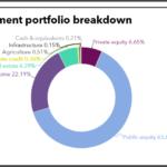 IMRF full investment portfolio