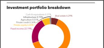 IMRF full portfolio