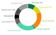 Graph of INPRS Investment Portfolio