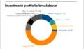 NJDOI full investment portfolio