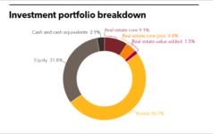 Ohio BWC investment portfolio