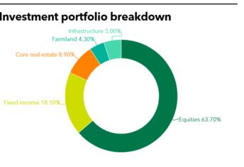 SCERA Full Investment Portfolio Infrastructure
