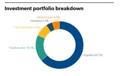 SCERA Investment Portfolio Breakdown Private Debt Investor